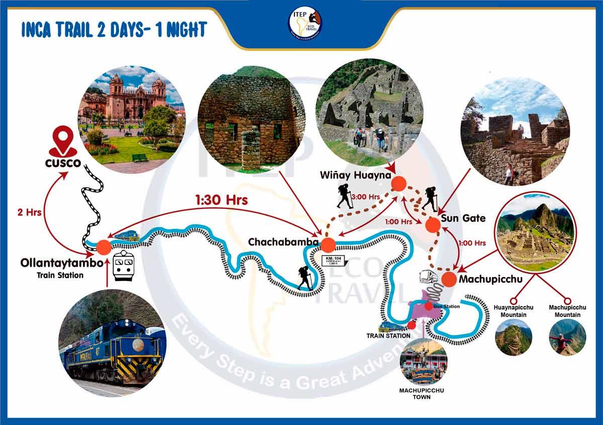 Inca Trail 2 days - Wiñay Huayna