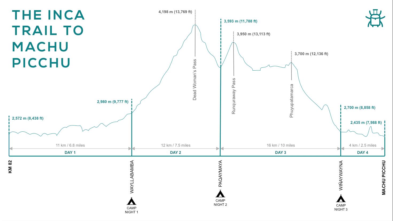 camino inca altitud