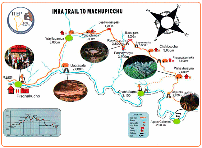 The Inca Trail Route